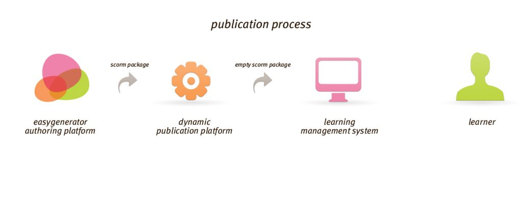 Dynamic publication platform