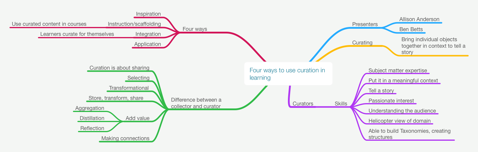 Four ways to use curation in learning