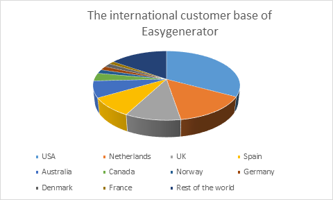 Easygenerator's international customer base.