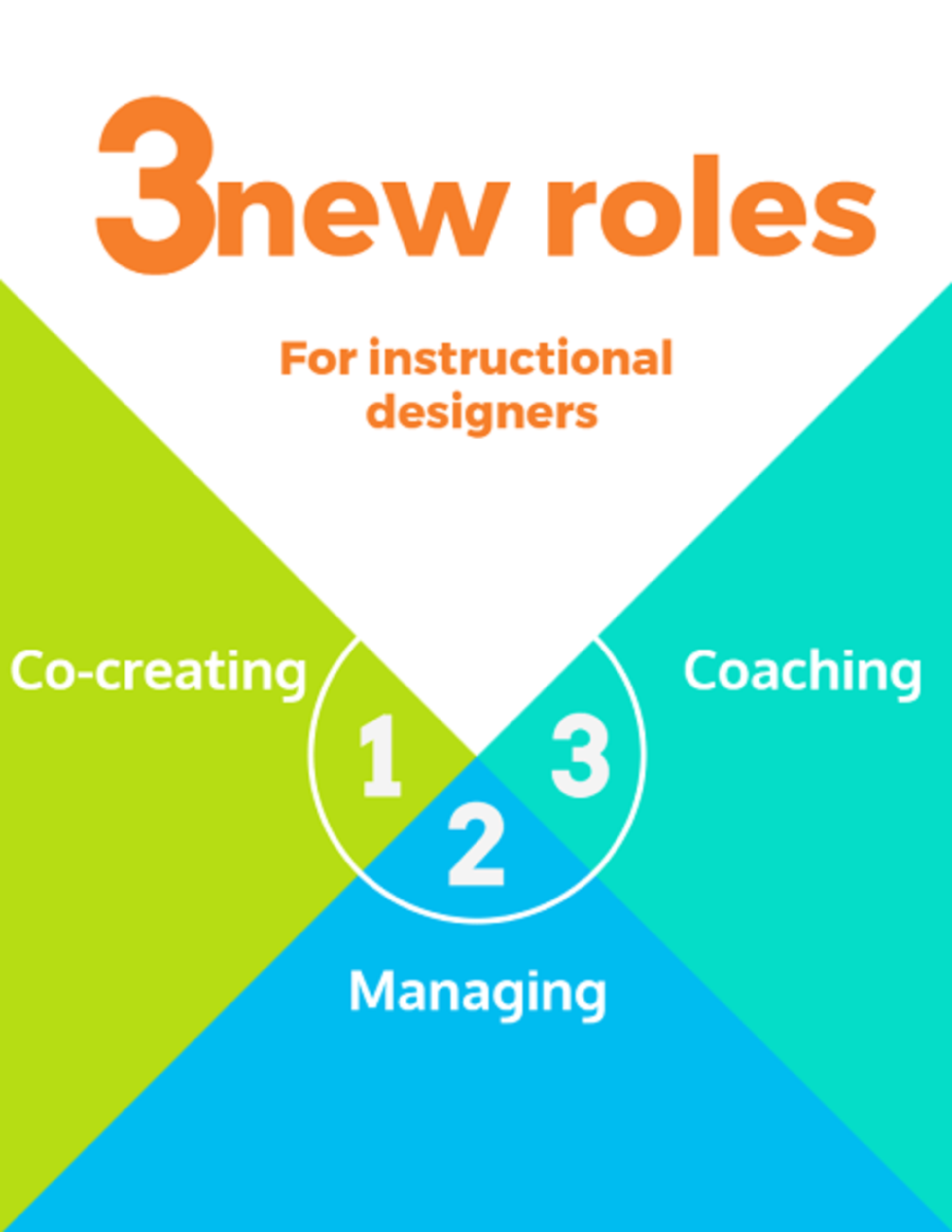 employee generated learning a transcending role for instructional designers kasper spiro