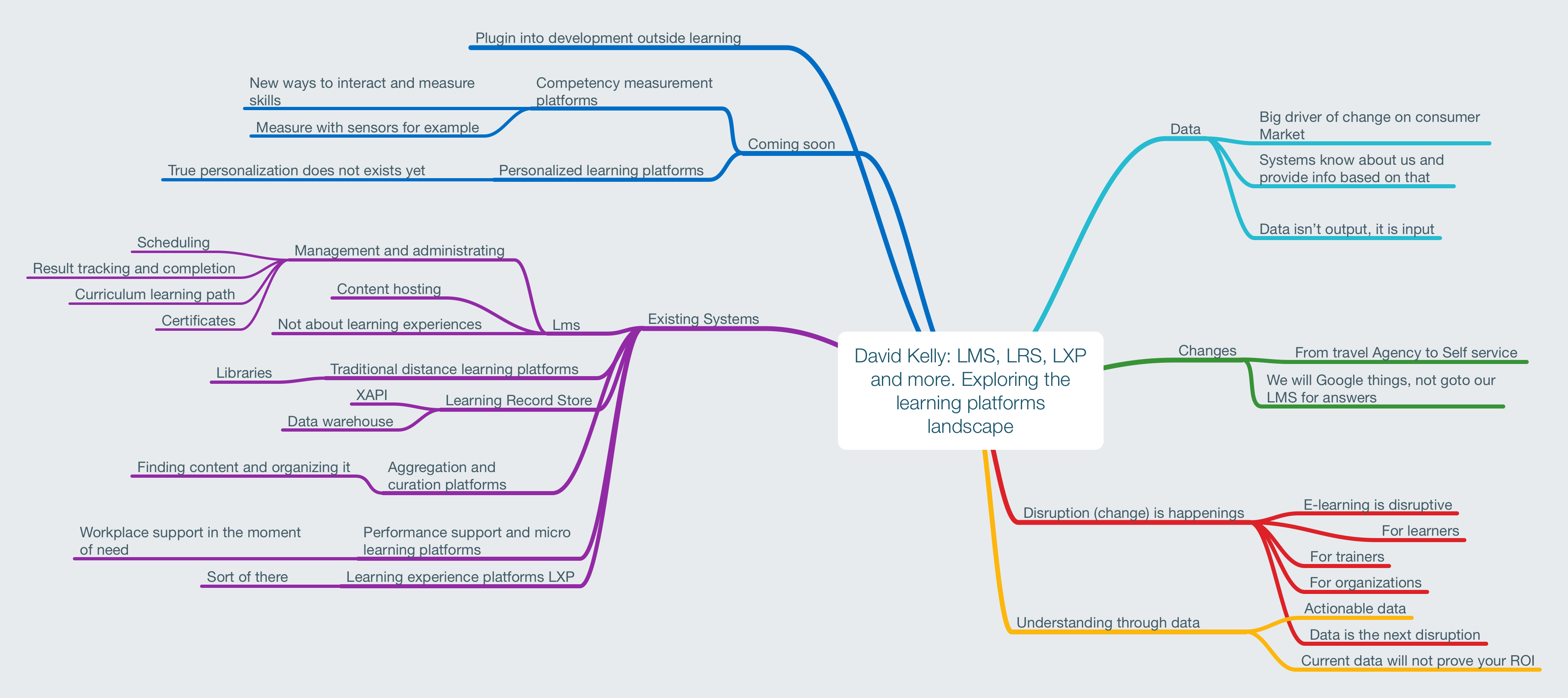 David Kelly LMS, LRS, LXP and more. Exploring the learning platforms landscape.png