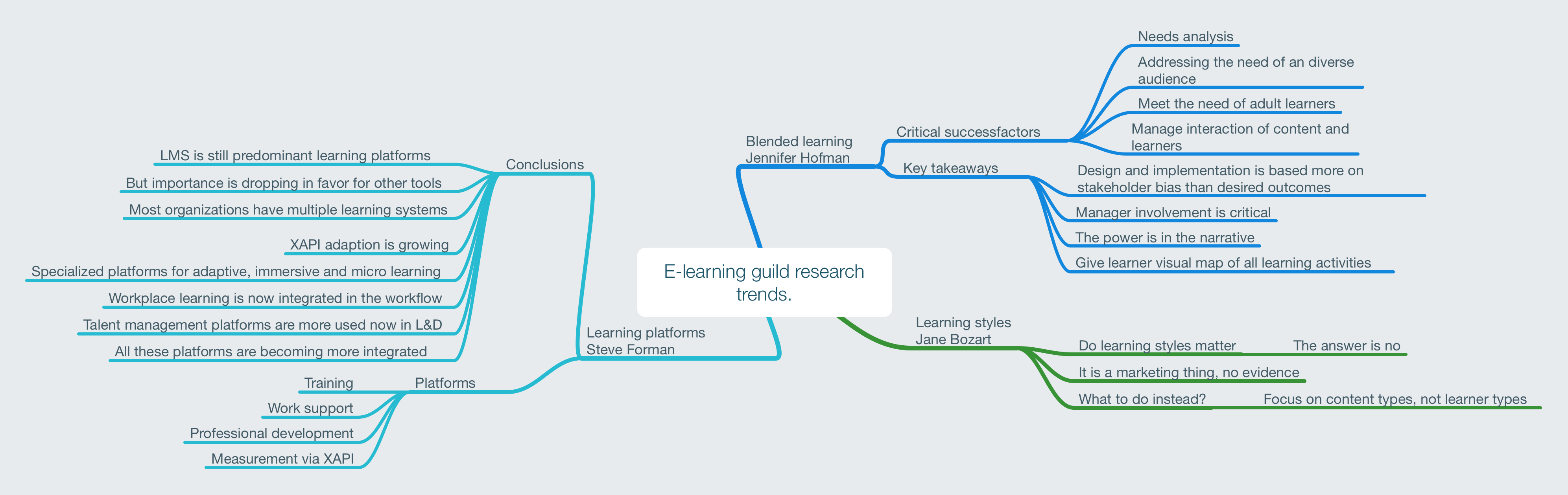 E-learning guild research trends.png