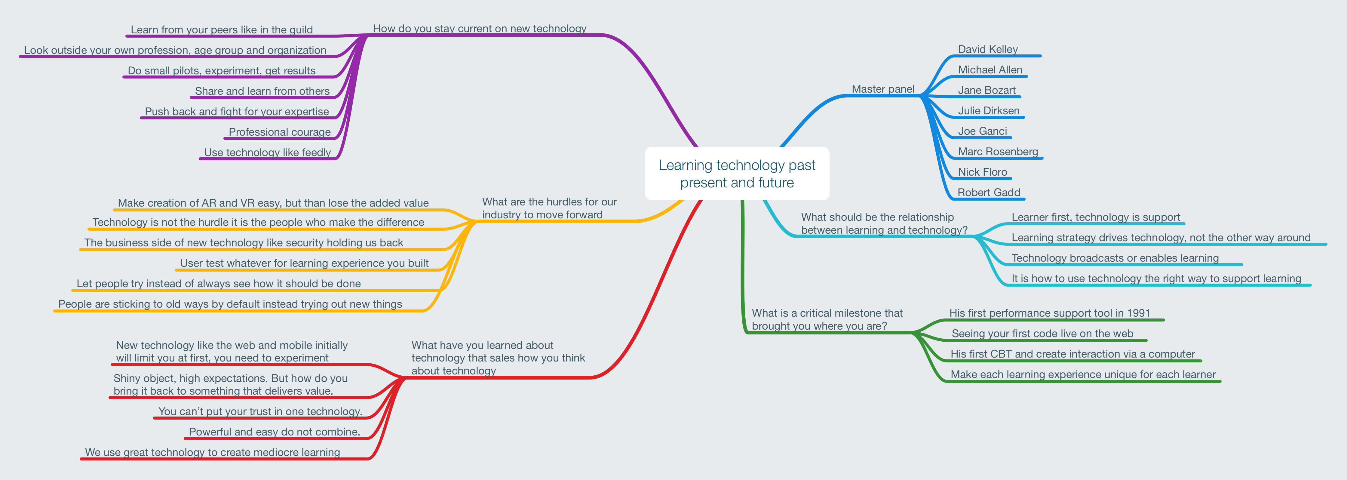 Learning technology past present and future.png