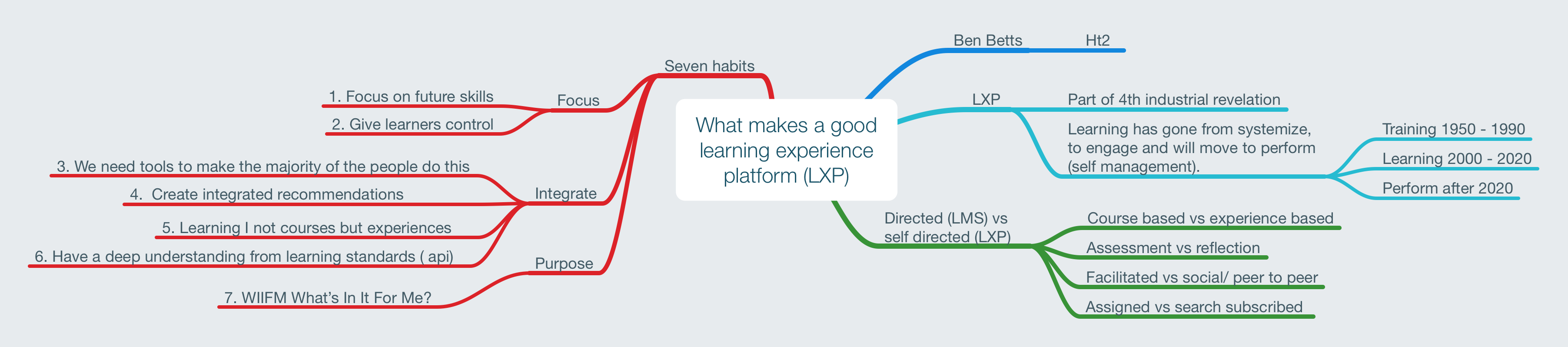 What makes a good learning experience platform (LXP)