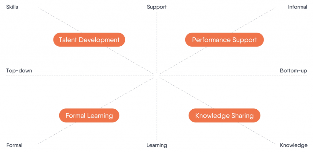 Learning quadrant with text by Kasper Spiro